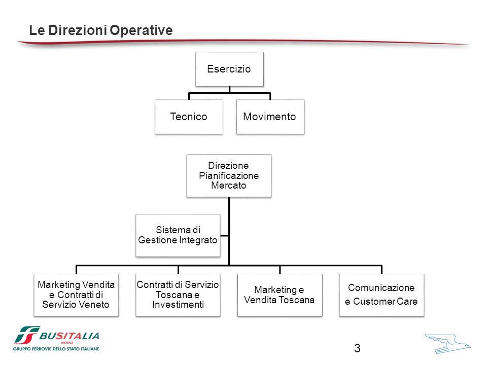 Le risorse umane - consistenze al 31/03/2013 4 BUSITALIA ATAF * in corso di valutazione