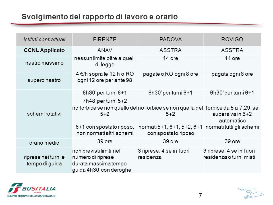 Istituti contrattualiFIRENZEPADOVAROVIGO diarie ridotte ANAV: concorso pasto se non presente sosta di 45' in sede fra 11.30-14.30 o 19.00-22.00 ASSTRA: diarie 9%, 13%, 24%.
