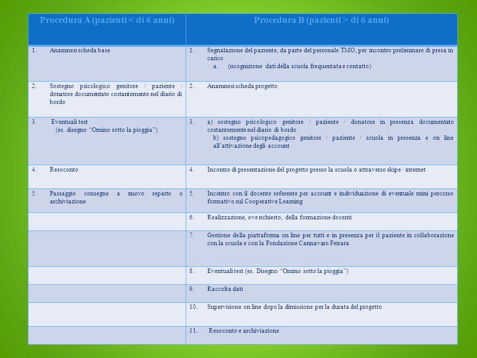 Procedura A (pazienti < di 6 anni)Procedura B (pazienti > di 6 anni) 1.Anamnesi scheda base1.Segnalazione del paziente, da parte del personale TMO, pe