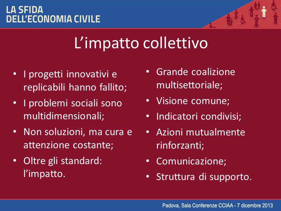 L'impatto collettivo I progetti innovativi e replicabili hanno fallito; I problemi sociali sono multidimensionali; Non soluzioni, ma cura e attenzione costante; Oltre gli standard: l'impatto.