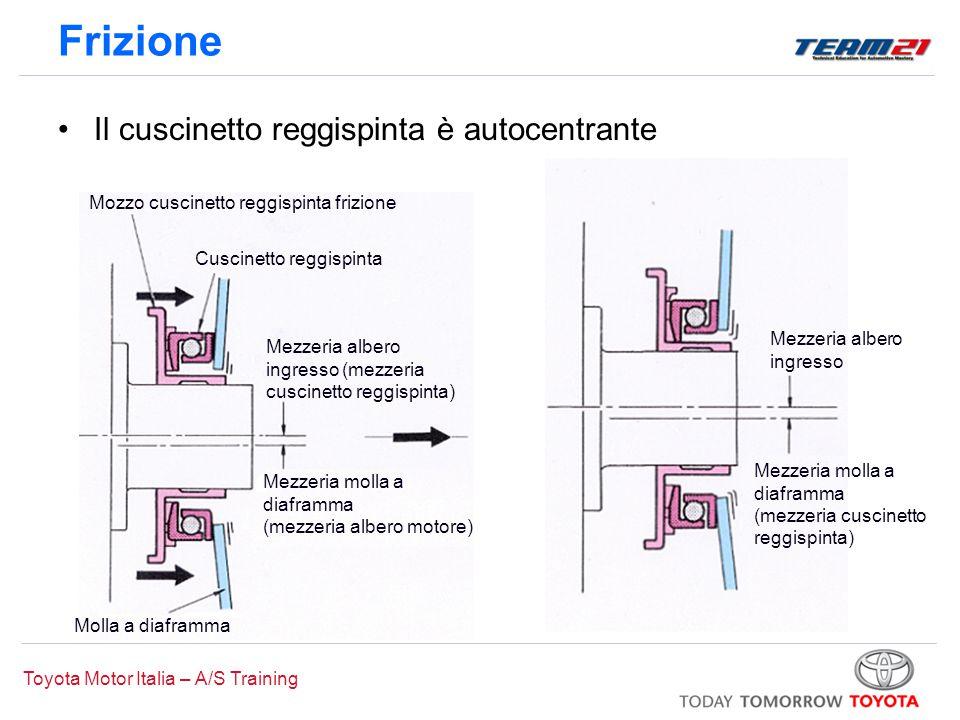 Toyota Motor Italia – A/S Training Il cuscinetto reggispinta è autocentrante Frizione Mezzeria albero ingresso Mezzeria molla a diaframma (mezzeria cu