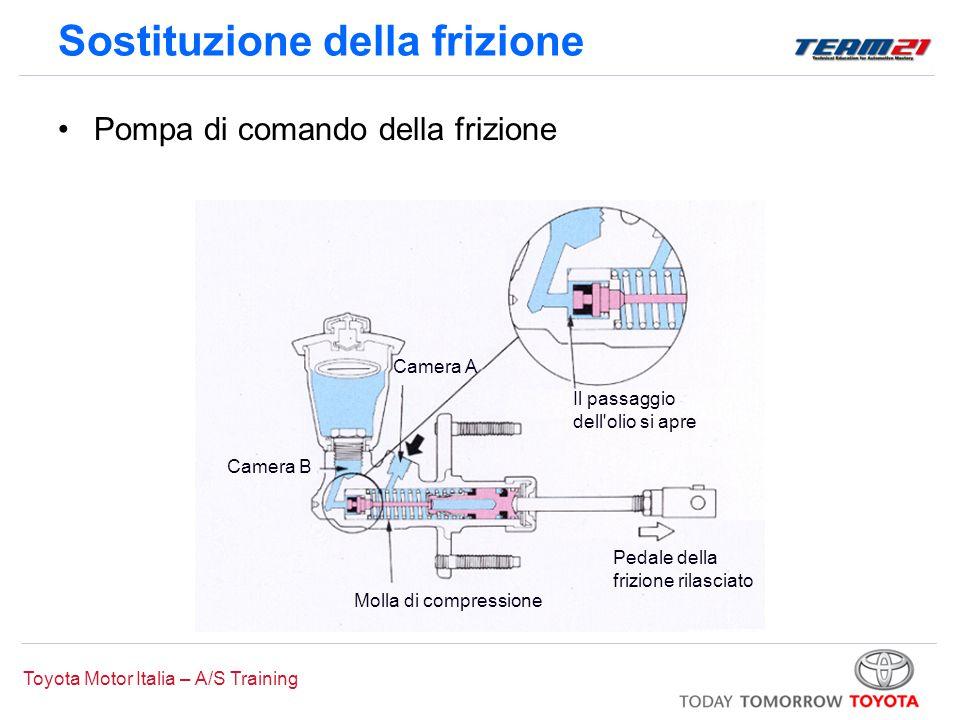 Toyota Motor Italia – A/S Training Sostituzione della frizione Pompa di comando della frizione Molla di compressione Pedale della frizione rilasciato