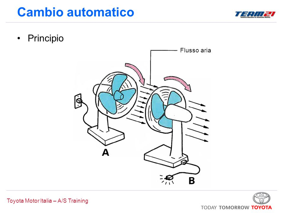 Toyota Motor Italia – A/S Training Cambio automatico Principio Flusso aria