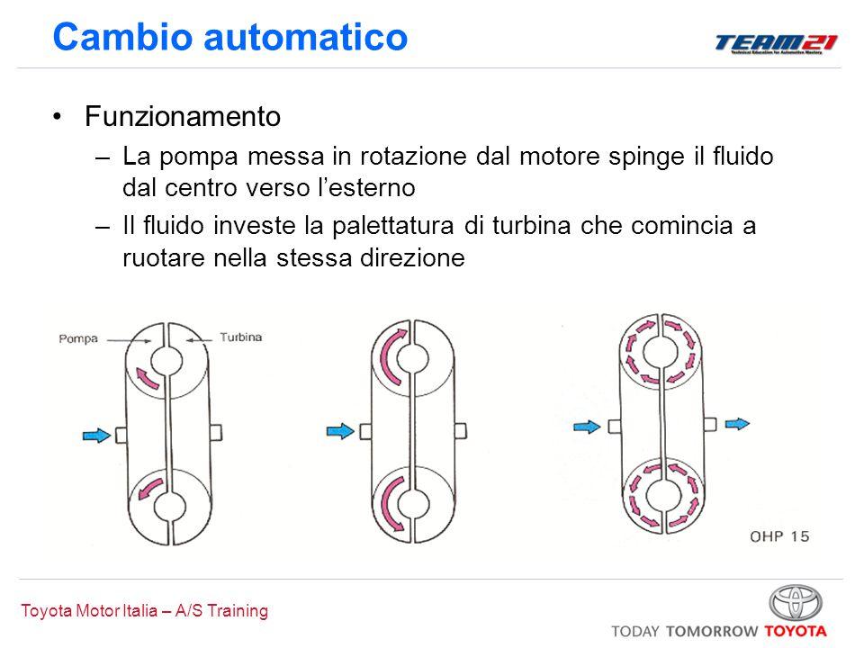 Toyota Motor Italia – A/S Training Cambio automatico Funzionamento –La pompa messa in rotazione dal motore spinge il fluido dal centro verso l'esterno