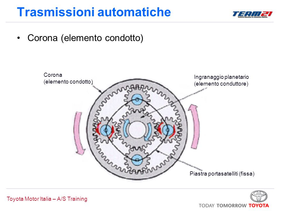 Toyota Motor Italia – A/S Training Trasmissioni automatiche Corona (elemento condotto) Ingranaggio planetario (elemento conduttore) Piastra portasatel