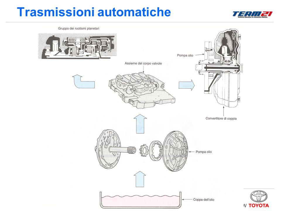 Toyota Motor Italia – A/S Training Trasmissioni automatiche