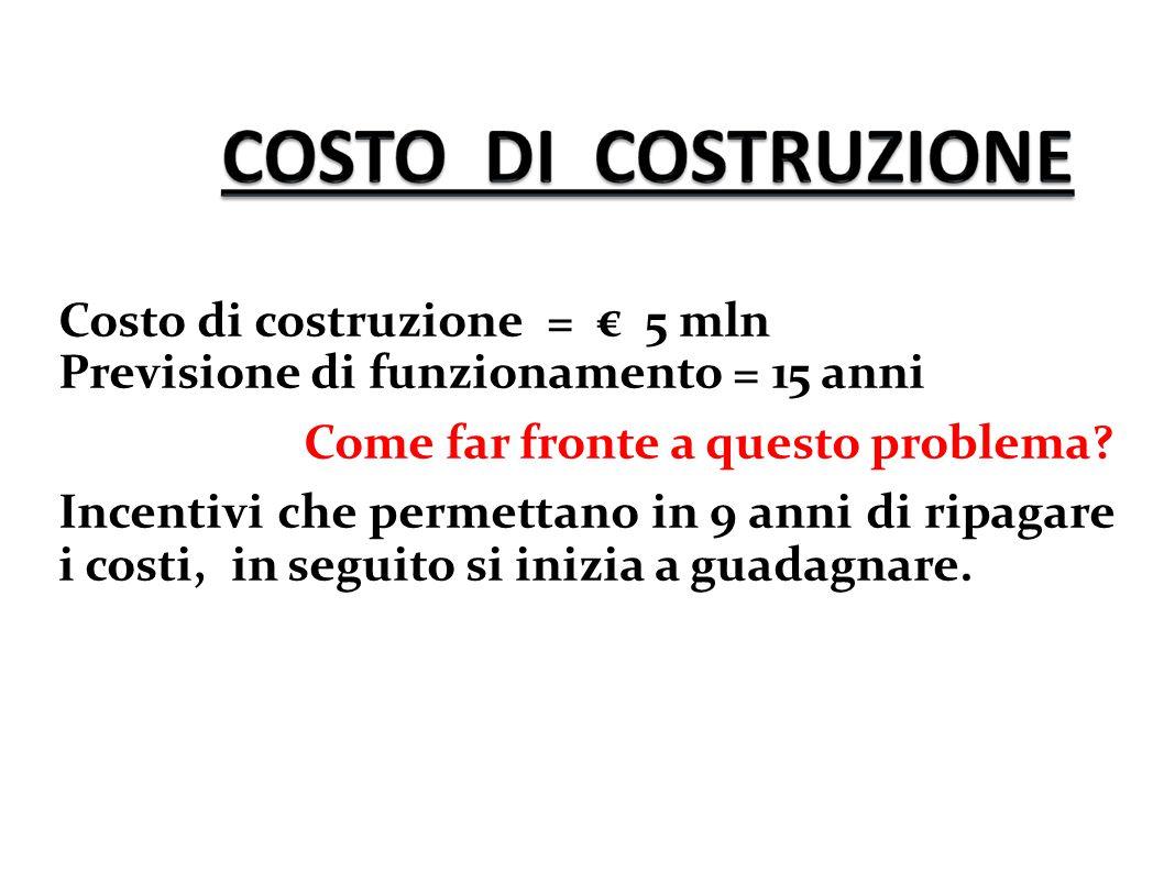 Costo di costruzione = € 5 mln Previsione di funzionamento = 15 anni Come far fronte a questo problema? Incentivi che permettano in 9 anni di ripagare