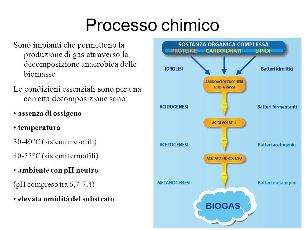 Processo chimico Sono impianti che permettono la produzione di gas attraverso la decomposizione anaerobica delle biomasse Le condizioni essenziali son