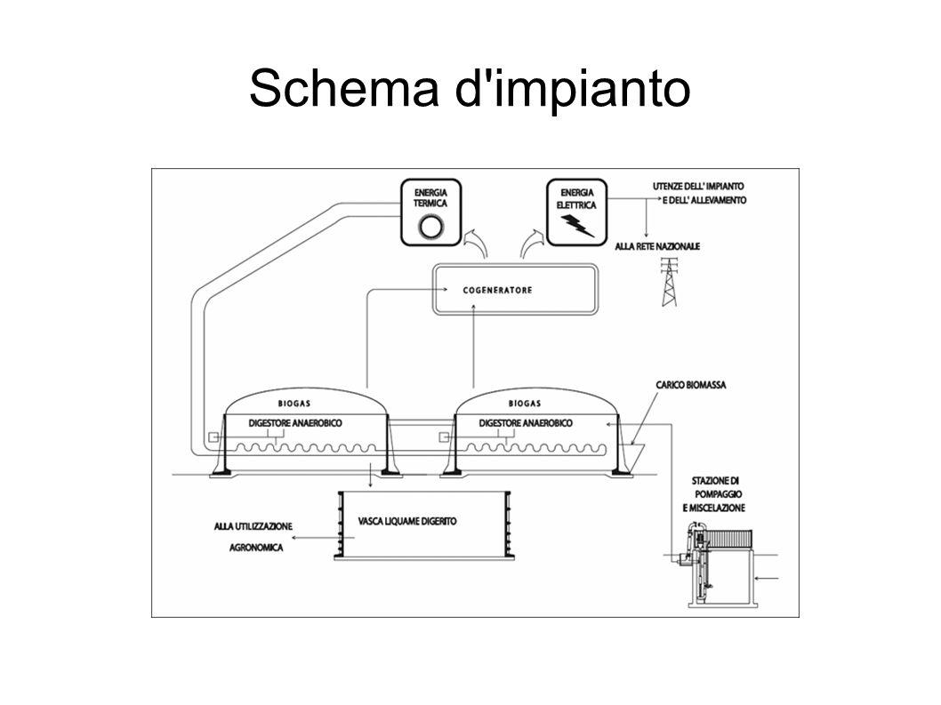 Schema d'impianto