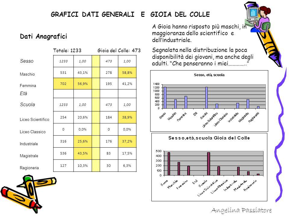 Sesso 12331,00 4731,00 Maschio 53143,1% 27858,8% Femmina 70256,9% 19541,2% Età Scuola 12331,00 4731,00 Liceo Scientifico 25420,6% 18438,9% Liceo Classico 00,0% 0 Industriale 31625,6% 17637,2% Magistrale 53643,5% 8317,5% Ragioneria 12710,3% 306,3% Dati Anagrafici Totale: 1233 Gioia del Colle: 473 GRAFICI DATI GENERALI E GIOIA DEL COLLE A Gioia hanno risposto più maschi, in maggioranza dello scientifico e dell'industriale.
