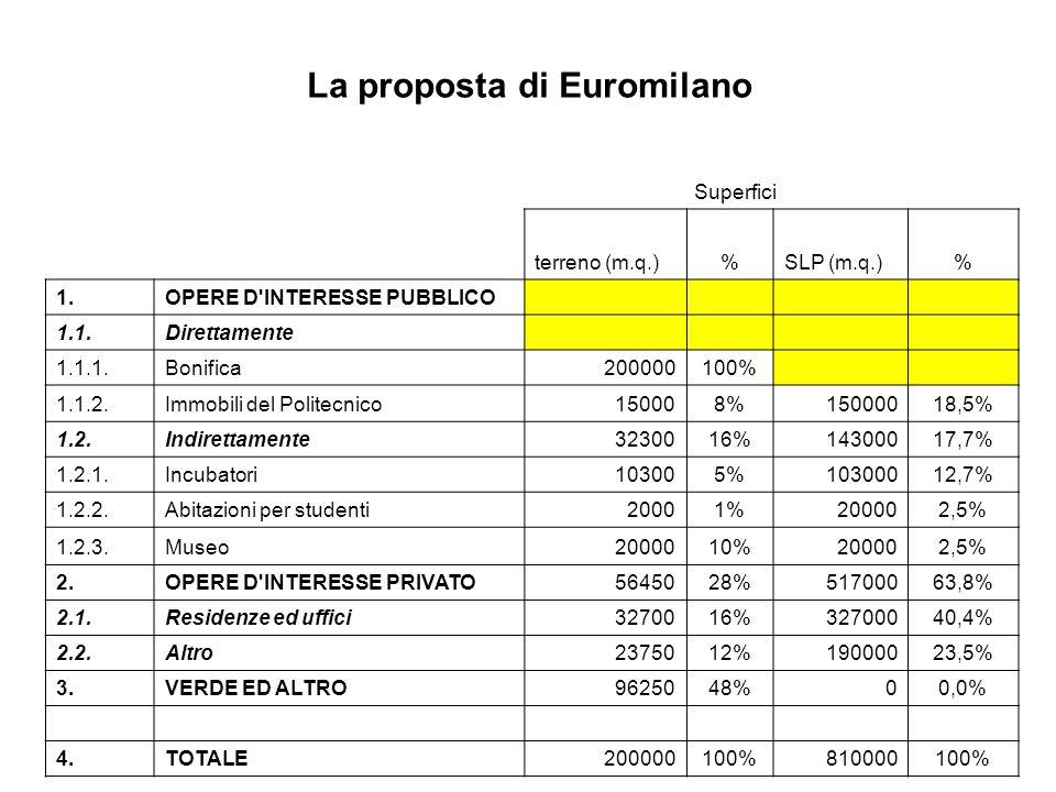 Superfici terreno (m.q.)%SLP (m.q.)% 1.OPERE D INTERESSE PUBBLICO 1.1.Direttamente 1.1.1.Bonifica200000100% 1.1.2.Immobili del Politecnico150008%15000018,5% 1.2.Indirettamente3230016%14300017,7% 1.2.1.Incubatori103005%10300012,7% 1.2.2.Abitazioni per studenti20001%200002,5% 1.2.3.Museo2000010%200002,5% 2.OPERE D INTERESSE PRIVATO5645028%51700063,8% 2.1.Residenze ed uffici3270016%32700040,4% 2.2.Altro2375012%19000023,5% 3.VERDE ED ALTRO9625048%00,0% 4.TOTALE200000100%810000100%
