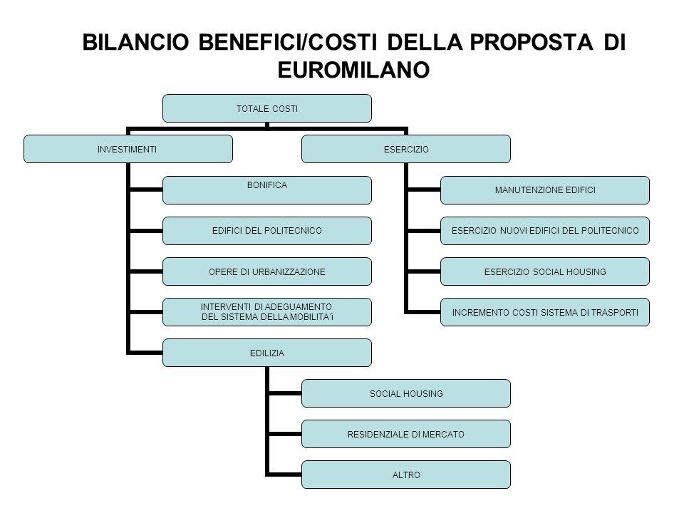 BILANCIO BENEFICI/COSTI DELLA PROPOSTA DI EUROMILANO TOTALE COSTI INVESTIMENTI BONIFICA EDIFICI DEL POLITECNICO OPERE DI URBANIZZAZIONE INTERVENTI DI ADEGUAMENTO DEL SISTEMA DELLA MOBILITA'ì EDILIZIA SOCIAL HOUSING RESIDENZIALE DI MERCATO ALTRO ESERCIZIO MANUTENZIONE EDIFICI ESERCIZIO NUOVI EDIFICI DEL POLITECNICO ESERCIZIO SOCIAL HOUSING INCREMENTO COSTI SISTEMA DI TRASPORTI