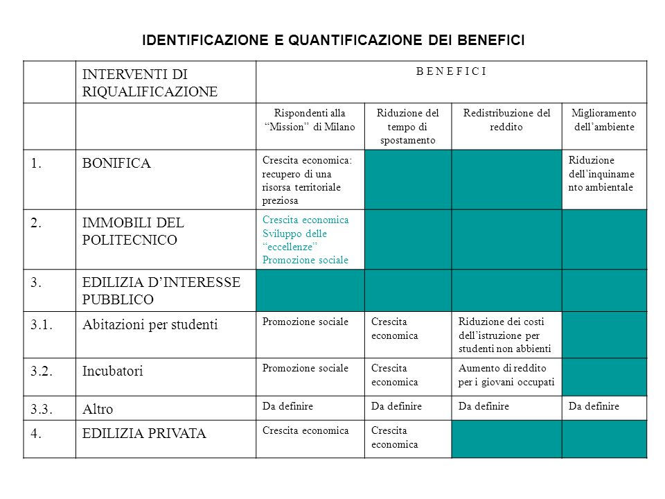 IDENTIFICAZIONE E QUANTIFICAZIONE DEI BENEFICI INTERVENTI DI RIQUALIFICAZIONE B E N E F I C I Rispondenti alla Mission di Milano Riduzione del tempo di spostamento Redistribuzione del reddito Miglioramento dell'ambiente 1.BONIFICA Crescita economica: recupero di una risorsa territoriale preziosa Riduzione dell'inquiname nto ambientale 2.IMMOBILI DEL POLITECNICO Crescita economica Sviluppo delle eccellenze Promozione sociale 3.EDILIZIA D'INTERESSE PUBBLICO 3.1.Abitazioni per studenti Promozione socialeCrescita economica Riduzione dei costi dell'istruzione per studenti non abbienti 3.2.Incubatori Promozione socialeCrescita economica Aumento di reddito per i giovani occupati 3.3.Altro Da definire 4.EDILIZIA PRIVATA Crescita economica