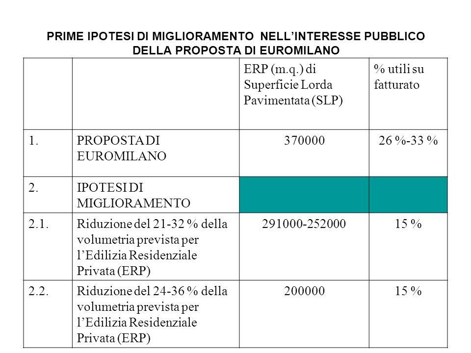 PRIME IPOTESI DI MIGLIORAMENTO NELL'INTERESSE PUBBLICO DELLA PROPOSTA DI EUROMILANO ERP (m.q.) di Superficie Lorda Pavimentata (SLP) % utili su fatturato 1.PROPOSTA DI EUROMILANO 37000026 %-33 % 2.IPOTESI DI MIGLIORAMENTO 2.1.Riduzione del 21-32 % della volumetria prevista per l'Edilizia Residenziale Privata (ERP) 291000-25200015 % 2.2.Riduzione del 24-36 % della volumetria prevista per l'Edilizia Residenziale Privata (ERP) 20000015 %