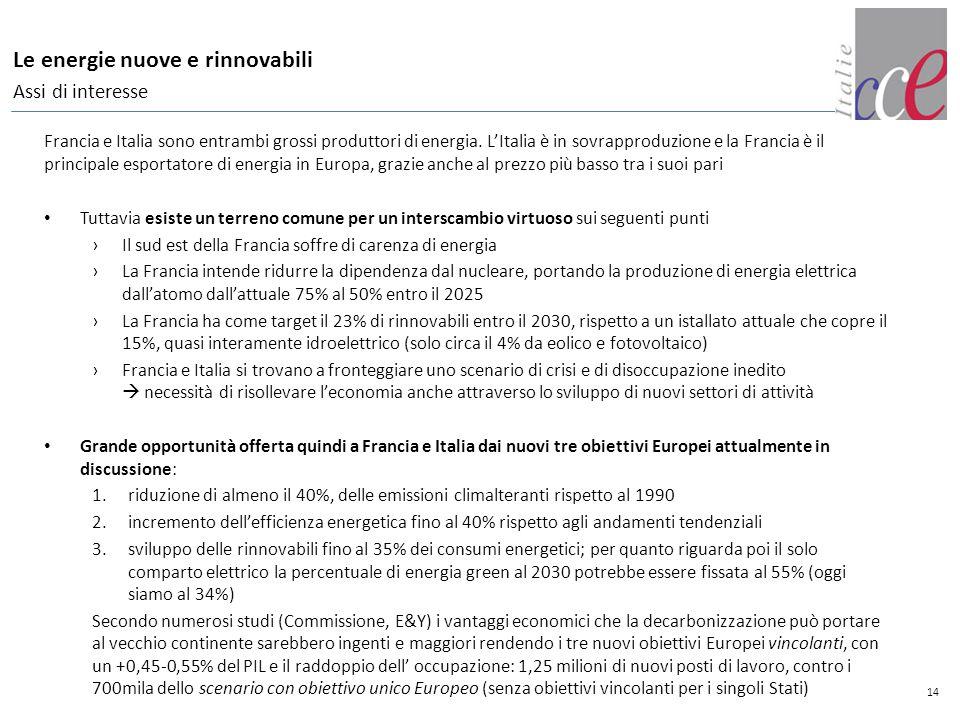 14 Le energie nuove e rinnovabili Assi di interesse Francia e Italia sono entrambi grossi produttori di energia. L'Italia è in sovrapproduzione e la F