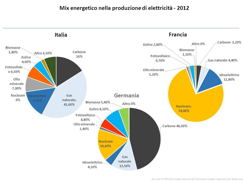 Italia Francia Mix energetico nella produzione di elettricità - 2012 Source: ENTSO-E (Europea Network of Trasmission System Operators for Electricity)