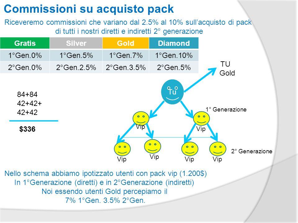 Commissioni su acquisto pack GratisSilverGoldDiamond 1°Gen.0%1°Gen.5%1°Gen.7%1°Gen.10% 2°Gen.0%2°Gen.2.5%2°Gen.3.5%2°Gen.5% Riceveremo commissioni che variano dal 2.5% al 10% sull'acquisto di pack di tutti i nostri diretti e indiretti 2° generazione Tu TU Gold 1° Generazione 2° Generazione Nello schema abbiamo ipotizzato utenti con pack vip (1.200$) In 1°Generazione (diretti) e in 2°Generazione (indiretti) Noi essendo utenti Gold percepiamo il 7% 1°Gen.