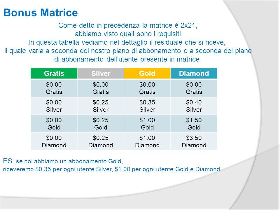 Bonus Matrice GratisSilverGoldDiamond $0.00 Gratis $0.00 Gratis $0.00 Gratis $0.00 Gratis $0.00 Silver $0.25 Silver $0.35 Silver $0.40 Silver $0.00 Gold $0.25 Gold $1.00 Gold $1.50 Gold $0.00 Diamond $0.25 Diamond $1.00 Diamond $3.50 Diamond Come detto in precedenza la matrice è 2x21, abbiamo visto quali sono i requisiti.