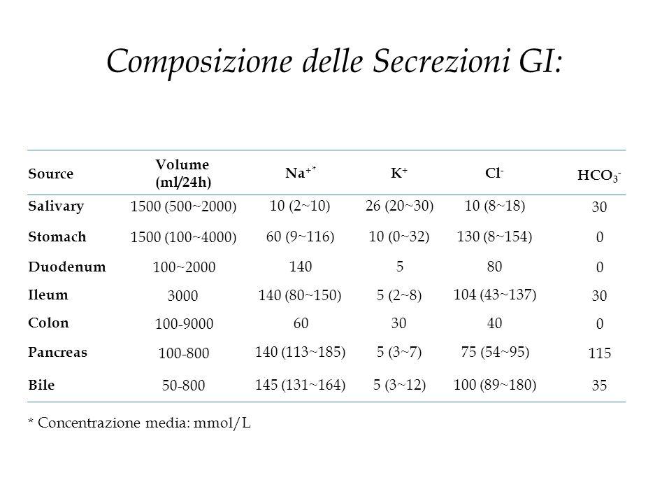 Composizione delle Secrezioni GI: HCO 3 - 30 0 30 0 115 35 Cl - 10 (8~18) 130 (8~154) 80 104 (43~137) 40 75 (54~95) 100 (89~180) K + 26 (20~30) 10 (0~