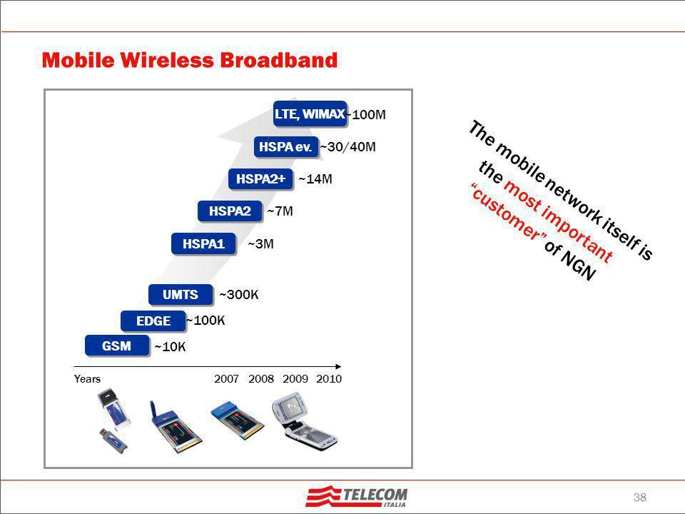 38 Mobile Wireless Broadband 2009 2010 20082007 GSM ~10K EDGE ~100K UMTS ~300K HSPA1 ~3M HSPA2 ~7M HSPA2+ ~14M HSPA ev. ~30/40M LTE, WIMAX ~100M Years