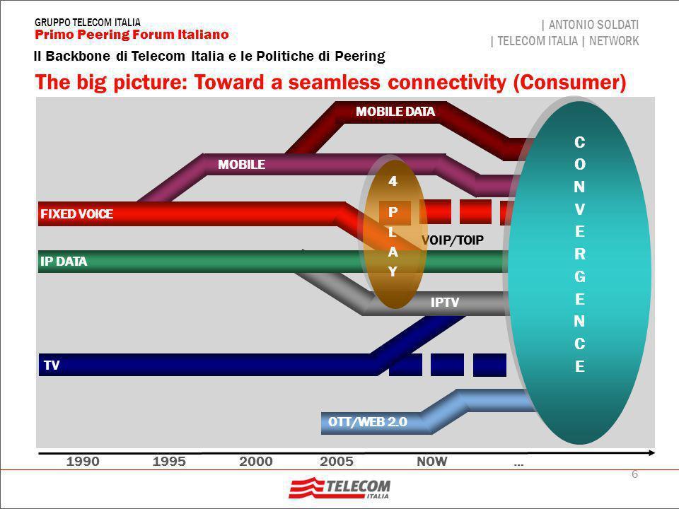 47 Il Backbone di Telecom Italia e le Politiche di Peering | ANTONIO SOLDATI | TELECOM ITALIA | NETWORK Primo Peering Forum Italiano GRUPPO TELECOM ITALIA AS- Cliente (Xc) X: reti aggregate di IBS (X maiuscolo) Xc: reti dei Clienti IBS con proprio AS I: reti Internet da Seabone; I[ K]: contiene K P: reti dai Peering (sia Pubblici che Privati) TL-RR: Top Level RR: reti aggregate di IBS K annuncio in EBGP delle reti K; Cliente con proprio AS e reti (network) Cliente con reti x  X di IBS OPB/IBS (AS3269) Seabone I[P] X, Xc Peering (Pubblici e Privati) X, Xc P Internet Xc Route Reflector X x x P I[P] X, Xc I[P] I[X, Xc] Politiche di routing di OPB (II)
