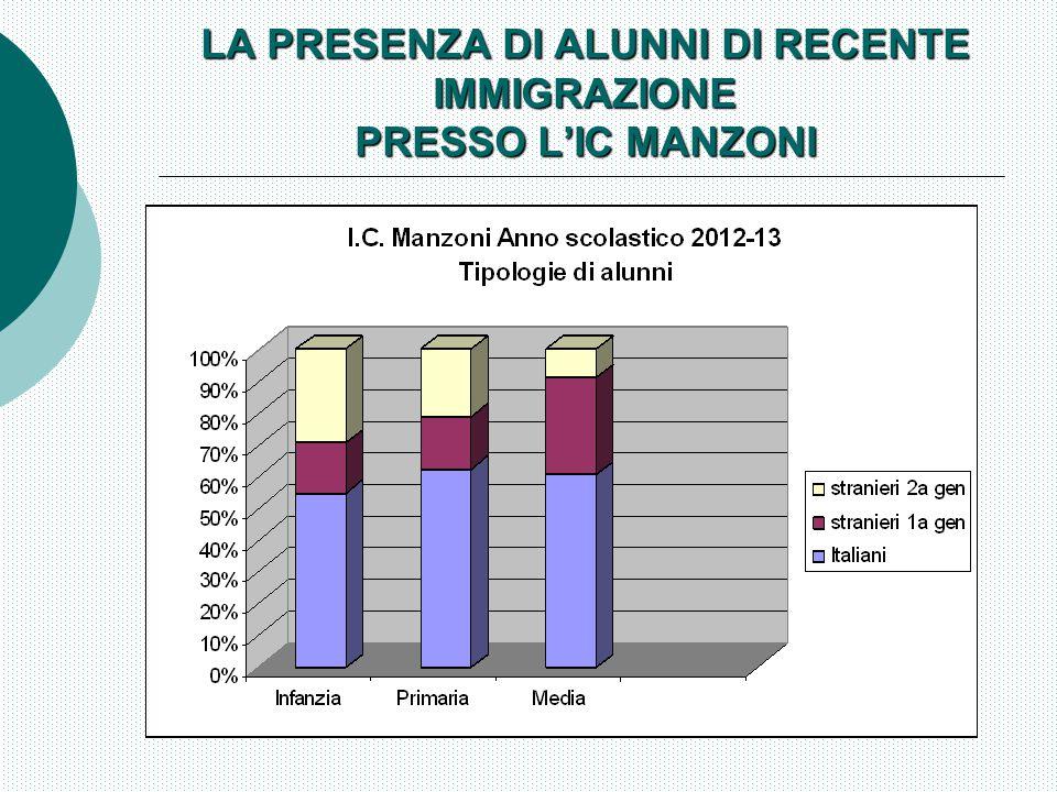LA PRESENZA DI ALUNNI DI RECENTE IMMIGRAZIONE PRESSO L'IC MANZONI