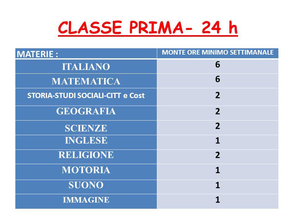 CLASSE PRIMA- 24 h MATERIE : MONTE ORE MINIMO SETTIMANALE ITALIANO 6 MATEMATICA 6 STORIA-STUDI SOCIALI-CITT e Cost 2 GEOGRAFIA 2 SCIENZE 2 INGLESE 1 RELIGIONE 2 MOTORIA 1 SUONO 1 IMMAGINE 1