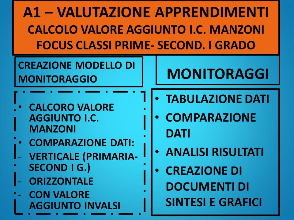A1 – VALUTAZIONE APPRENDIMENTI CALCOLO VALORE AGGIUNTO I.C.