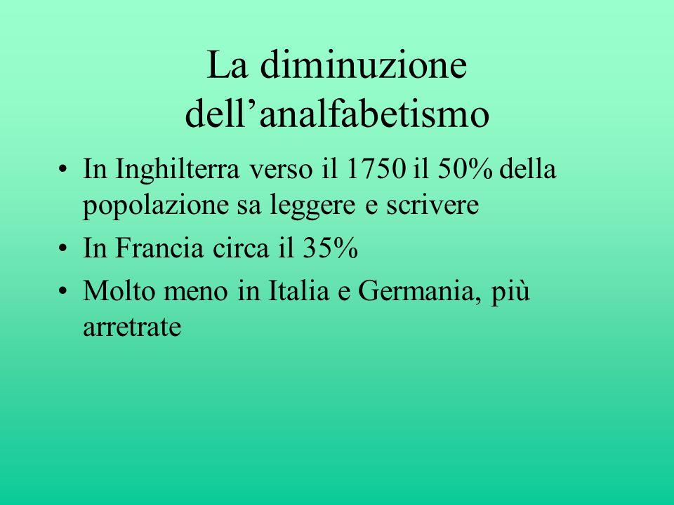 La diminuzione dell'analfabetismo In Inghilterra verso il 1750 il 50% della popolazione sa leggere e scrivere In Francia circa il 35% Molto meno in Italia e Germania, più arretrate