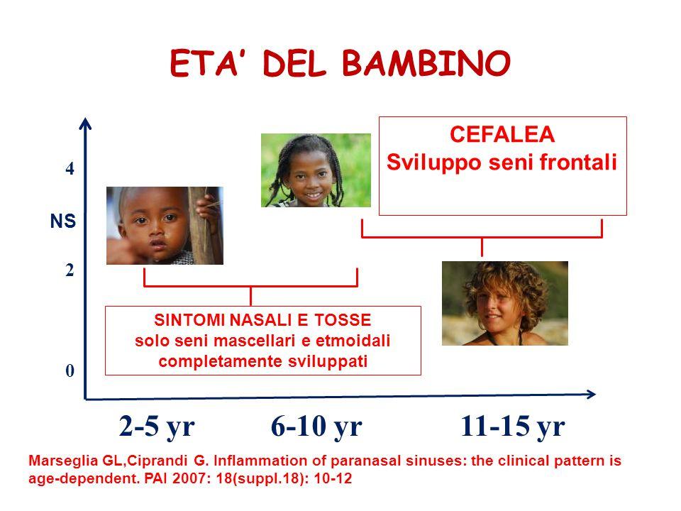 ETA' DEL BAMBINO Marseglia GL,Ciprandi G.