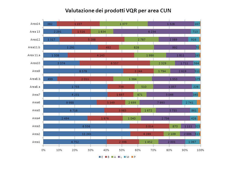 Valutazione dei prodotti VQR per area CUN