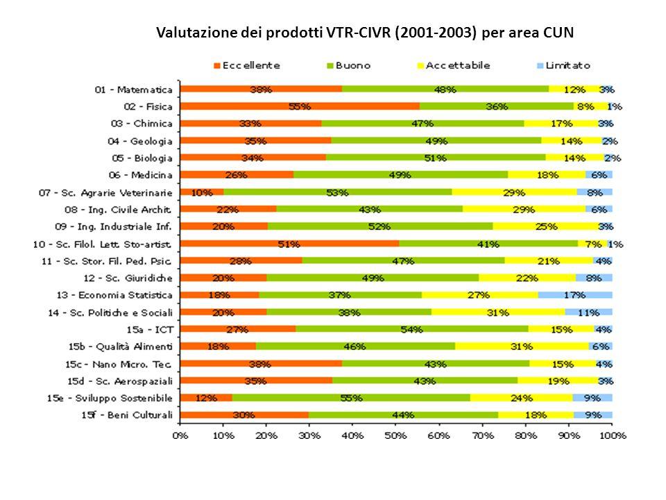 Valutazione dei prodotti VTR-CIVR (2001-2003) per area CUN