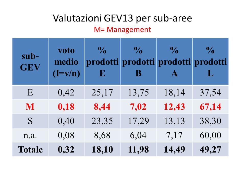 Valutazioni GEV13 per sub-aree M= Management sub- GEV voto medio (I=v/n) % prodotti E % prodotti B % prodotti A % prodotti L E0,4225,1713,7518,1437,54 M0,188,447,0212,4367,14 S0,4023,3517,2913,1338,30 n.a.0,088,686,047,1760,00 Totale0,3218,1011,9814,4949,27