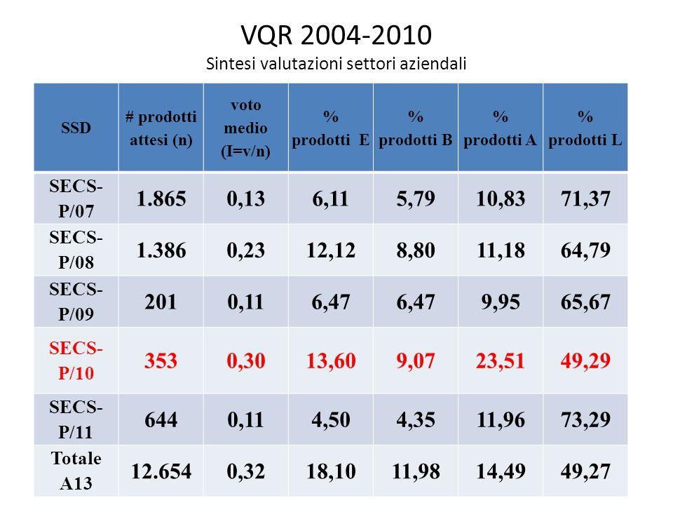 VQR 2004-2010 Sintesi valutazioni settori aziendali SSD # prodotti attesi (n) voto medio (I=v/n) % prodotti E % prodotti B % prodotti A % prodotti L SECS- P/07 1.8650,136,115,7910,8371,37 SECS- P/08 1.3860,2312,128,8011,1864,79 SECS- P/09 2010,116,47 9,9565,67 SECS- P/10 3530,3013,609,0723,5149,29 SECS- P/11 6440,114,504,3511,9673,29 Totale A13 12.6540,3218,1011,9814,4949,27