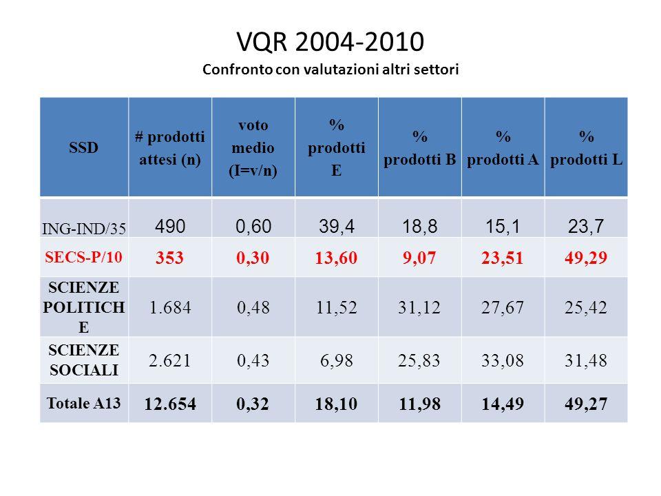VQR 2004-2010 Confronto con valutazioni altri settori SSD # prodotti attesi (n) voto medio (I=v/n) % prodotti E % prodotti B % prodotti A % prodotti L ING-IND/35 4900,6039,418,815,123,7 SECS-P/10 3530,3013,609,0723,5149,29 SCIENZE POLITICH E 1.6840,4811,5231,1227,6725,42 SCIENZE SOCIALI 2.6210,436,9825,8333,0831,48 Totale A13 12.6540,3218,1011,9814,4949,27