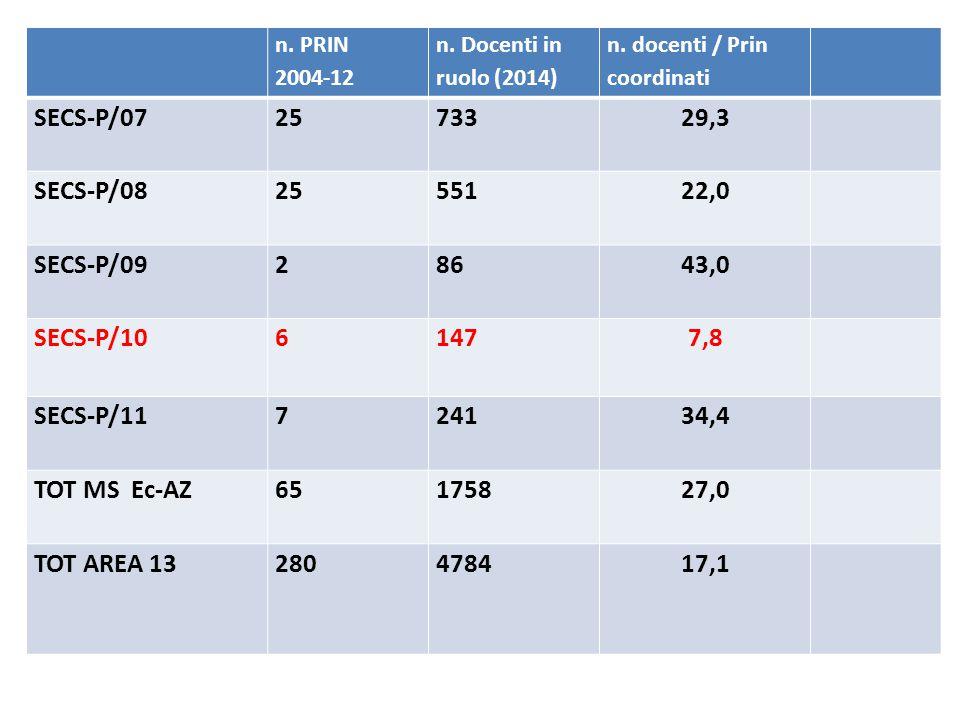 Ripartizione dei progetti PRIN 2012 (finanziati) Settori Social Sciences and Humanities SETTOREN° PRIN AREA CUN% PRIN per AREA CUN L-FIL-LET7 AREA 10 Scienze dell'antichità, filologico-letterarie e storico- artistiche 46,66% L-ART3 L-ANT2 L-LIN2 M-FIL2 AREA 11 Scienze storiche, filosofiche, pedagogiche e psicologiche30 % M-DEA1 M-STOR3 M-PSI2 M-PED1 IUS2 Area 12 – Scienze giuridiche6, 66% SECS-P-013 Area 13 –Scienze economiche e statistiche13,33% SECS-P081 SPS-081 Area 14 – Scienze politiche e sociali 3.33%