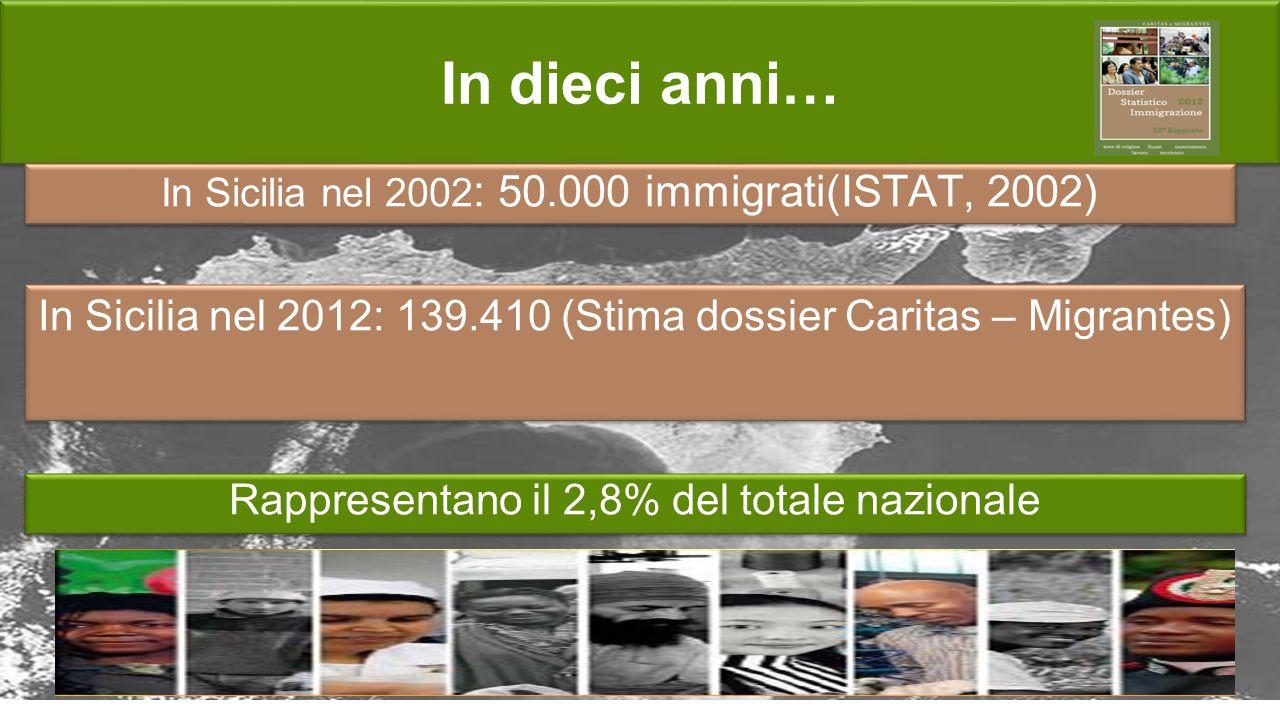 In dieci anni… In Sicilia nel 2002 : 50.000 immigrati(ISTAT, 2002) Rappresentano il 2,8% del totale nazionale In Sicilia nel 2012: 139.410 (Stima doss