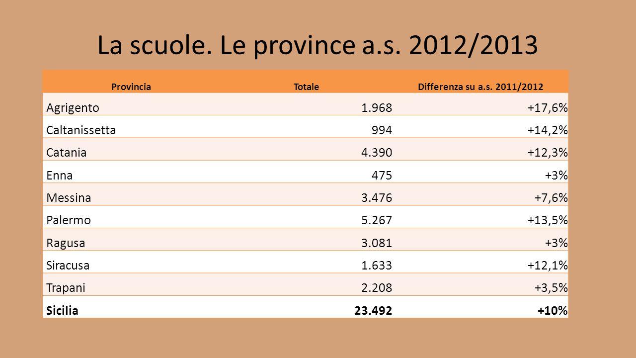 La scuole. Le province a.s. 2012/2013 Provincia TotaleDifferenza su a.s. 2011/2012 Agrigento 1.968+17,6% Caltanissetta 994+14,2% Catania 4.390+12,3% E
