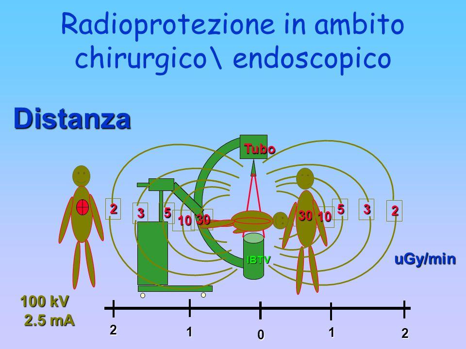 Radioprotezione in ambito chirurgico\ endoscopico Tubo IBTV 2 30 10 5 3 0 1 2 1 2 30 10 5 3 2 uGy/min Distanza 100 kV 2.5 mA 2.5 mA