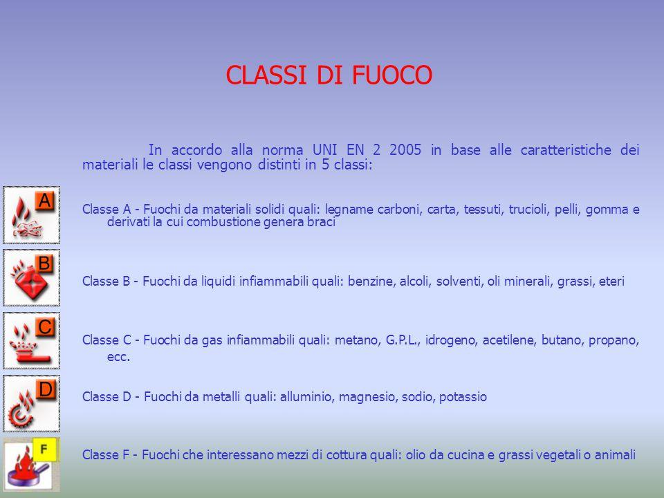 CLASSI DI FUOCO In accordo alla norma UNI EN 2 2005 in base alle caratteristiche dei materiali le classi vengono distinti in 5 classi: Classe A - Fuoc
