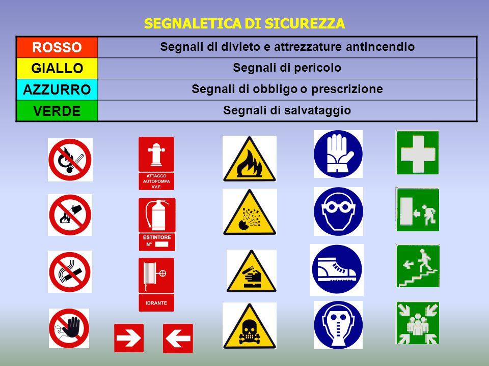 ROSSO Segnali di divieto e attrezzature antincendio GIALLO Segnali di pericolo AZZURRO Segnali di obbligo o prescrizione VERDE Segnali di salvataggio