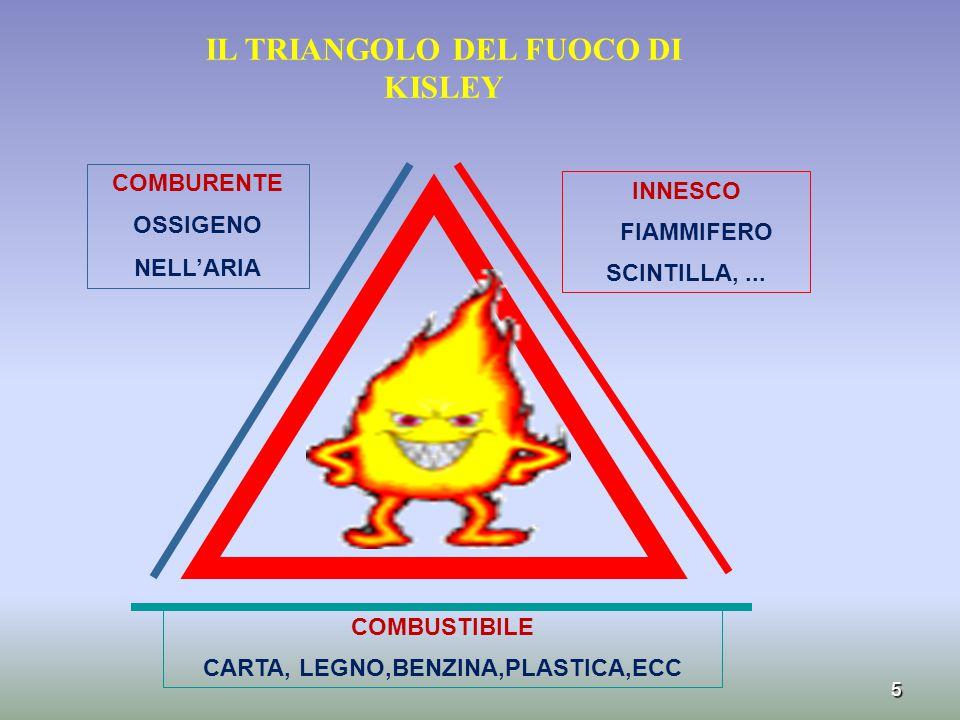 5 IL TRIANGOLO DEL FUOCO DI KISLEY COMBUSTIBILE CARTA, LEGNO,BENZINA,PLASTICA,ECC INNESCO FIAMMIFERO SCINTILLA,... COMBURENTE OSSIGENO NELL'ARIA