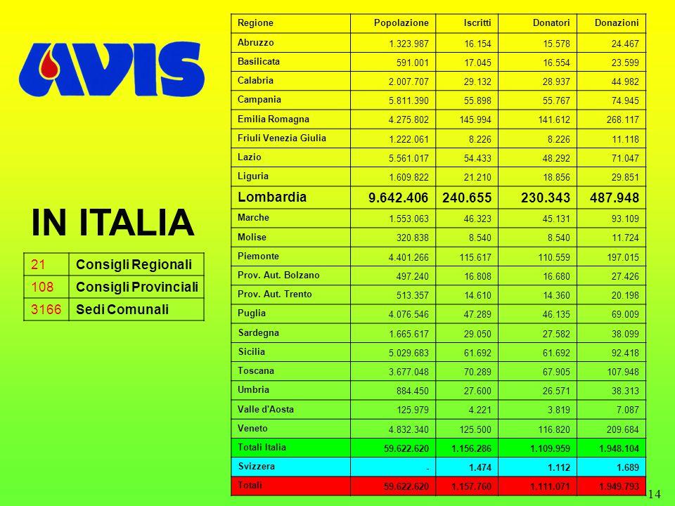 14 IN ITALIA 21Consigli Regionali 108Consigli Provinciali 3166Sedi Comunali RegionePopolazioneIscrittiDonatoriDonazioni Abruzzo 1.323.98716.15415.57824.467 Basilicata 591.00117.04516.55423.599 Calabria 2.007.70729.13228.93744.982 Campania 5.811.39055.89855.76774.945 Emilia Romagna 4.275.802145.994141.612268.117 Friuli Venezia Giulia 1.222.0618.226 11.118 Lazio 5.561.01754.43348.29271.047 Liguria 1.609.82221.21018.85629.851 Lombardia9.642.406240.655230.343487.948 Marche 1.553.06346.32345.13193.109 Molise 320.8388.540 11.724 Piemonte 4.401.266115.617110.559197.015 Prov.