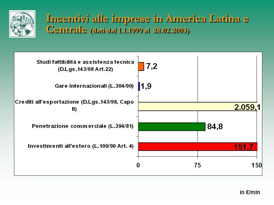 Incentivi alle imprese in America Latina e Centrale (dati dal 1.1.1999 al 28.02.2003) in €/mln