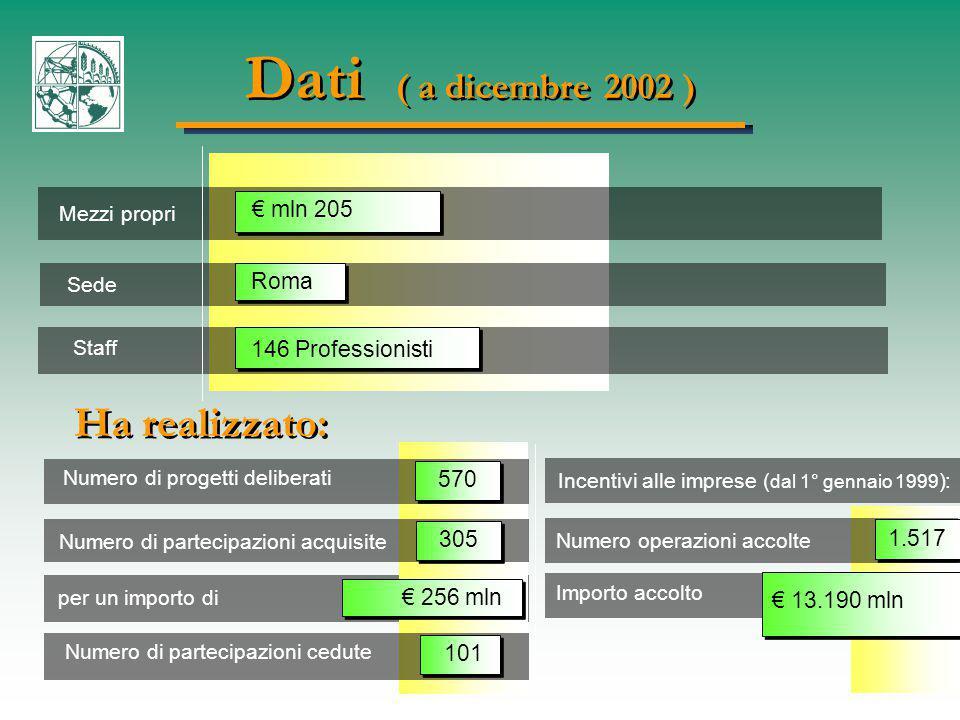Mezzi propri Sede Staff € mln 205 Roma 146 Professionisti 101 Dati ( a dicembre 2002 ) Ha realizzato: Numero di progetti deliberati Numero di partecipazioni acquisite Numero di partecipazioni cedute 305 per un importo di € 256 mln 570 Incentivi alle imprese ( dal 1° gennaio 1999 ): Numero operazioni accolte 1.517 Importo accolto € 13.190 mln