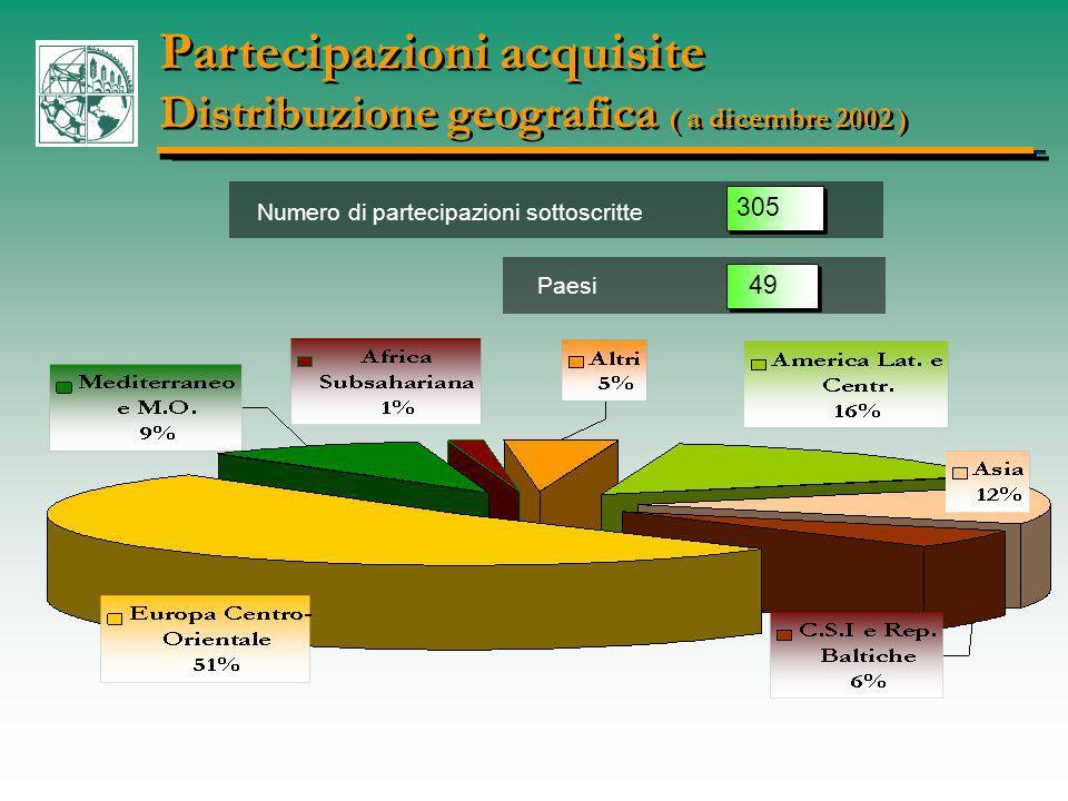 Numero di partecipazioni sottoscritte Paesi 305 49 Partecipazioni acquisite Distribuzione geografica ( a dicembre 2002 ) Partecipazioni acquisite Distribuzione geografica ( a dicembre 2002 )