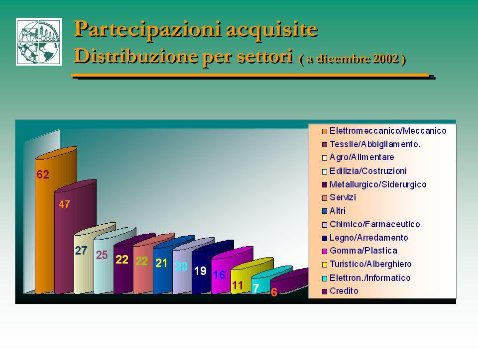 Partecipazioni acquisite Distribuzione per settori ( a dicembre 2002 ) Partecipazioni acquisite Distribuzione per settori ( a dicembre 2002 )