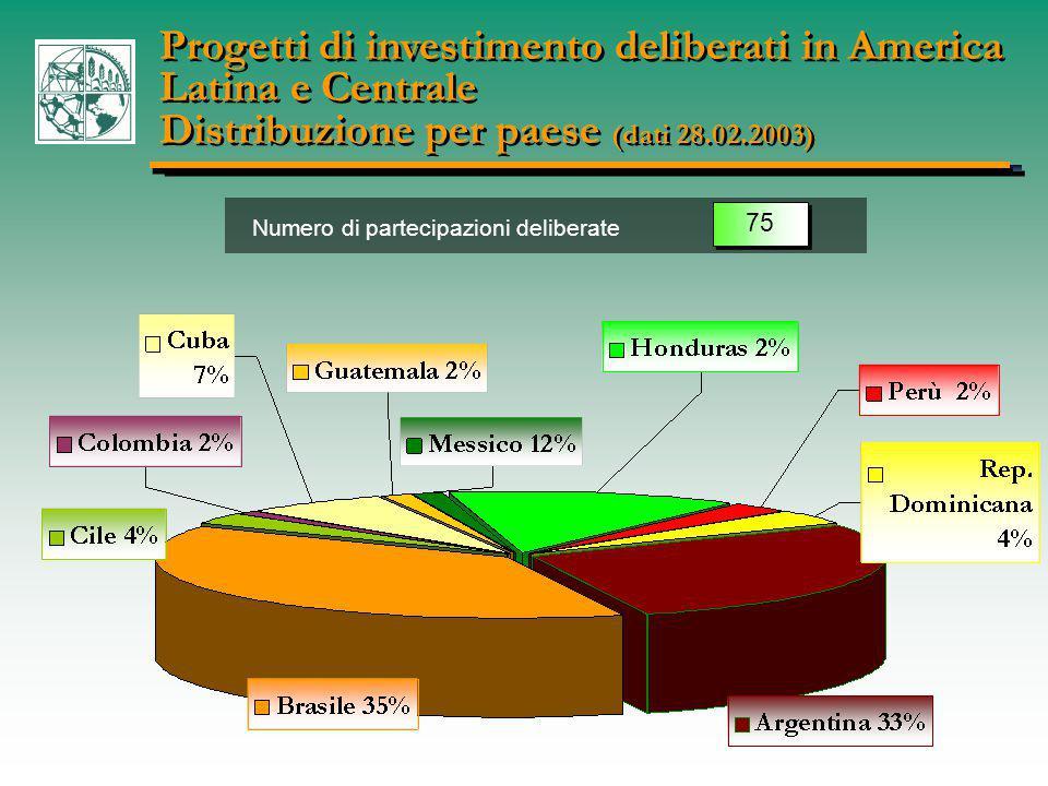 Progetti di investimento deliberati in America Latina e Centrale Distribuzione per paese (dati 28.02.2003) Progetti di investimento deliberati in America Latina e Centrale Distribuzione per paese (dati 28.02.2003) Numero di partecipazioni deliberate 75