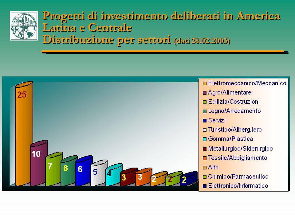 Progetti di investimento deliberati in America Latina e Centrale Distribuzione per settori (dati 28.02.2003) Progetti di investimento deliberati in America Latina e Centrale Distribuzione per settori (dati 28.02.2003)