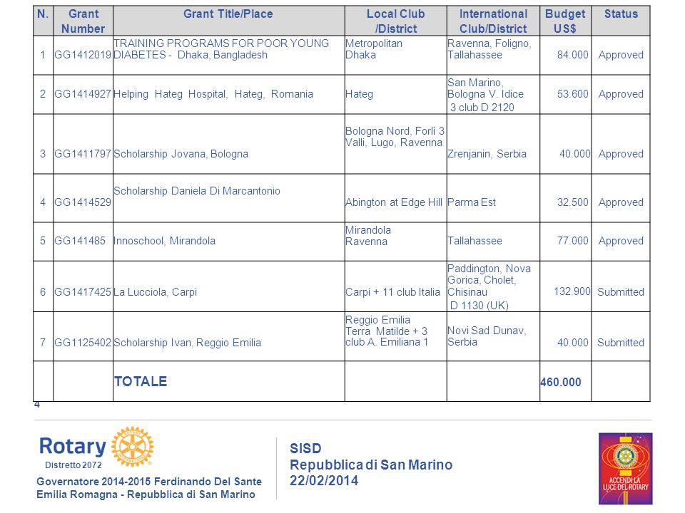 4 SISD Repubblica di San Marino 22/02/2014 Governatore 2014-2015 Ferdinando Del Sante Emilia Romagna - Repubblica di San Marino Distretto 2072 N.GrantGrant Title/PlaceLocal ClubInternationalBudgetStatus Number /DistrictClub/DistrictUS$ 1GG1412019 TRAINING PROGRAMS FOR POOR YOUNG DIABETES - Dhaka, Bangladesh Metropolitan Dhaka Ravenna, Foligno, Tallahassee 84.000Approved 2GG1414927Helping Hateg Hospital, Hateg, RomaniaHateg San Marino, Bologna V.